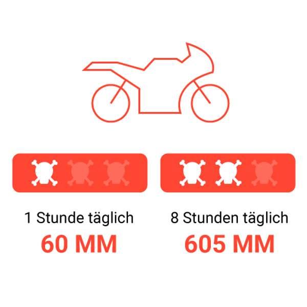 Täglich tausend kleine Tode sterben – Risiken Motorradfahren