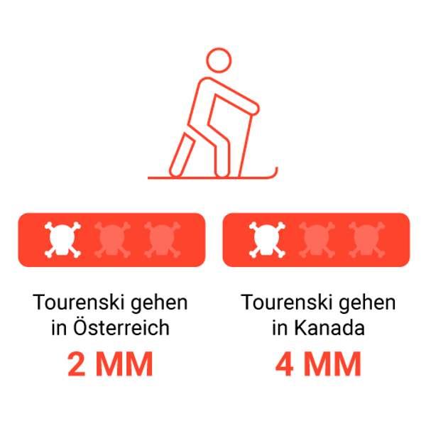 Täglich tausend kleine Tode sterben – Risiko Tourenski in Österreich und Kanada
