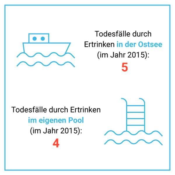 Todesfälle in der Ostsee vs. Ertrinken im eigenen Pool